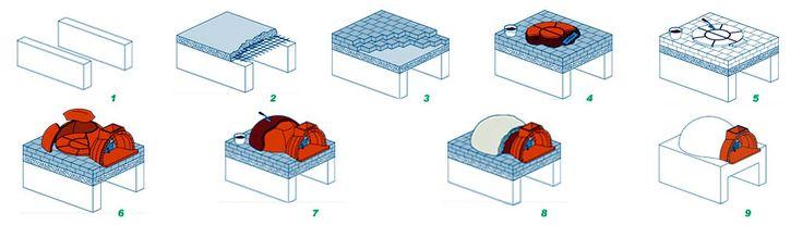 Сборка модульной печи для пиццы