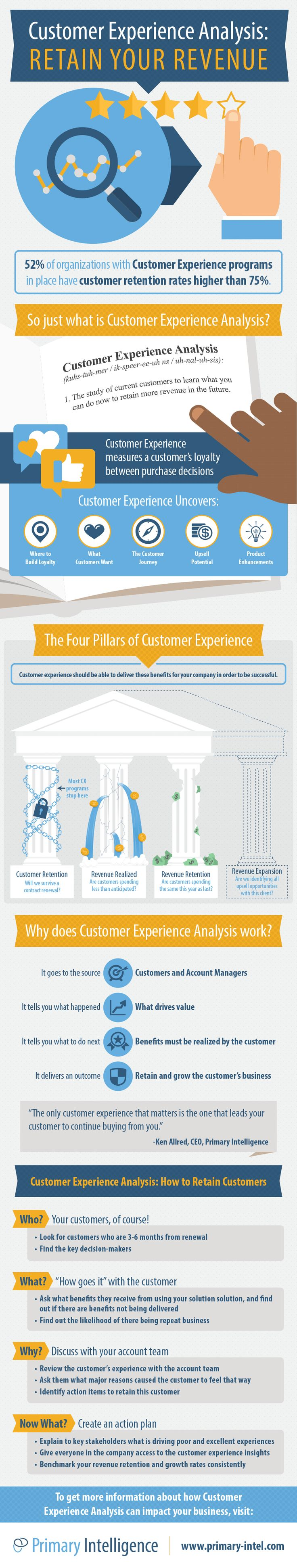 Customer Experience retains revenue by measuring a customer's loyalty between purchase decisions. https://www.primary-intel.com/resources/ebooks/customer-experience-analysis-infographic/