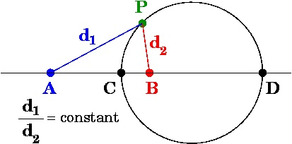 There are a number of terminologies involved in a Circle. Some of them are as follows:Centre: The predetermined point from which the surface of the circle is at an equidistant is called the centre of a circle.Radius: The constant distance from the centre to a point on the surface of the circle is called its radius .  Circumference: The boundary of a circle is called its circumference.