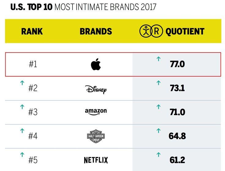 """Brand-ul companiei Apple a fost numit ieri drept cel mai """"intim"""" din SUA, in baza unui studiu realizat de catre cei de laMBLM pe teritoriul american. Avand in vedere ca terminologia este una ciudata, probabil va intrebati care este legatura dintre intimitate si cuvantul brand, iar totul are legatura cu modul in care privim noi produsele companiilor. Mai exact, realizatorii acestui studiu sustin ca in aceasta situatie intimitatea inseamna de fapt legatura emotionala foarte stransa ..."""