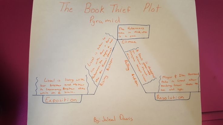 This is the Plot Pyramid for, The Book Thief