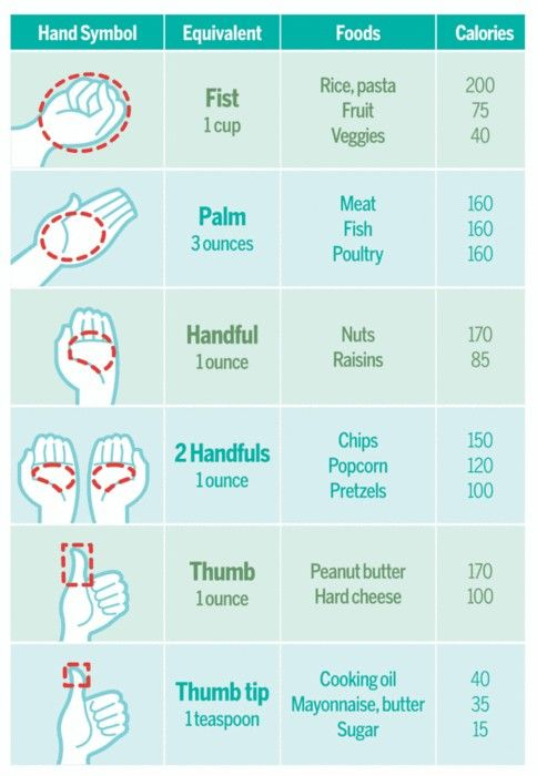 food equivsServings Size, Food, Healthy Eating, Portion Sizes, Cheat Sheet, Portioncontrol, Weightloss, Weights Loss, Portion Control