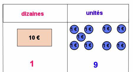 CP/CE1: - Le nombre 20 - Cours