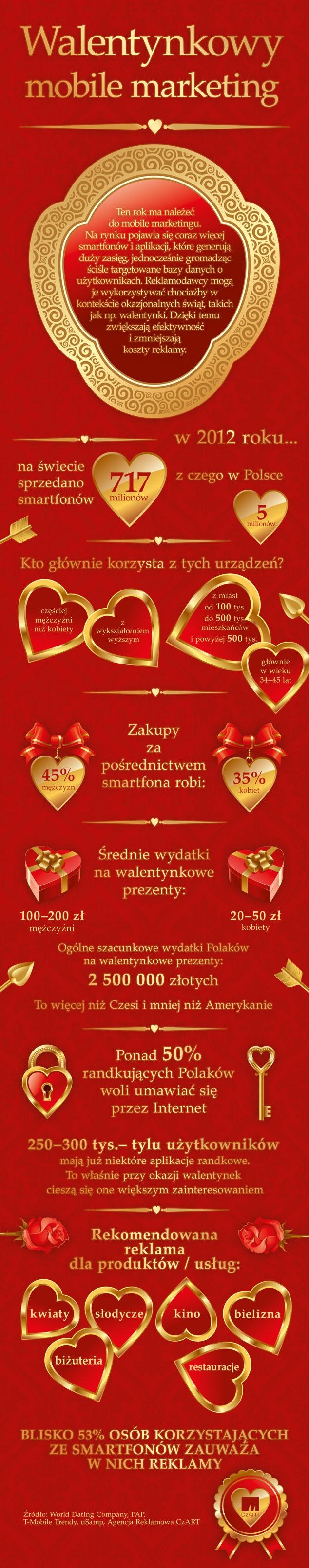 Walentynki, ale też i dzień kobiet, babci, dziadka, Halloween itp. święta to doskonałe okazje do wykorzystania przez reklamodawców w kontekście mobile marketingu. Infografika: Agencja Reklamowa CzART