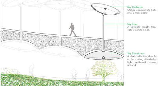 En Construcción Noticias: Low Line, el parque subterráneo inspirado en High Line Park,Esquema de transporte de luz solar