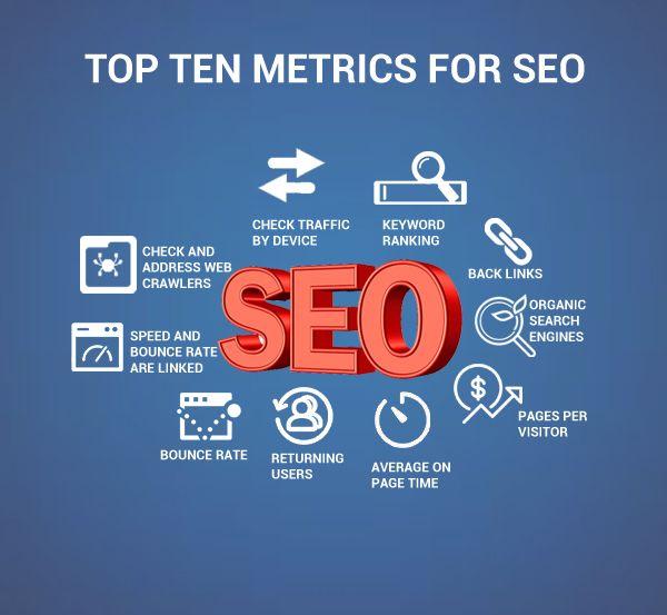 Top Ten Metrics for SEO