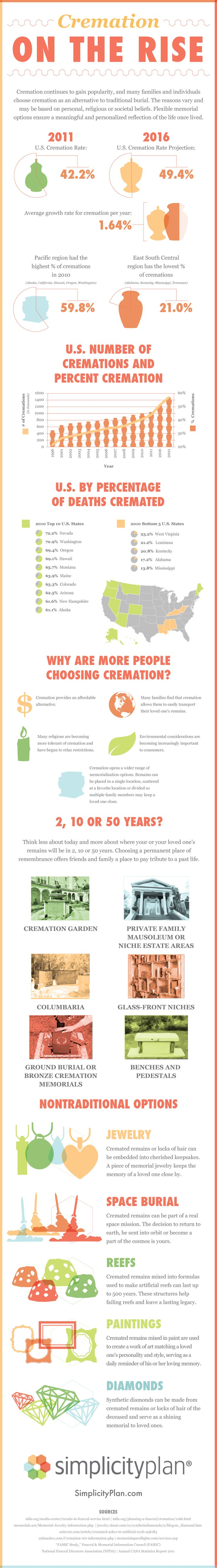 Infographic from SimplicityPlan.com detailing the latest cremation trends.