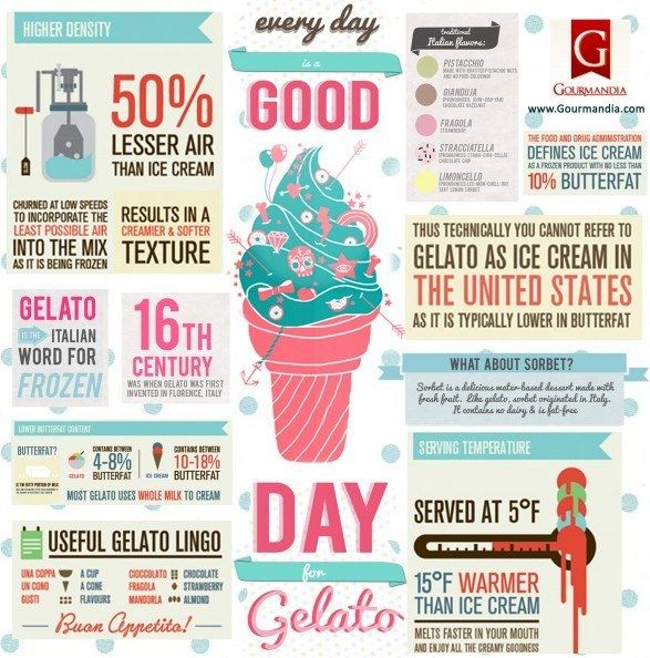 This informative gelato vs. ice cream chart: | Here Are 22 Diagrams For Anyone Who's Obsessed With Dessert