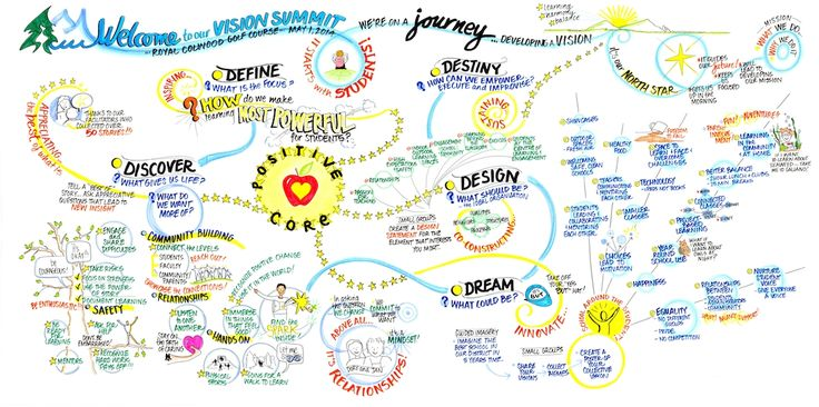 The 9 best appreciative inquiry images on pinterest appreciative maps appreciative inquiry google search fandeluxe Gallery