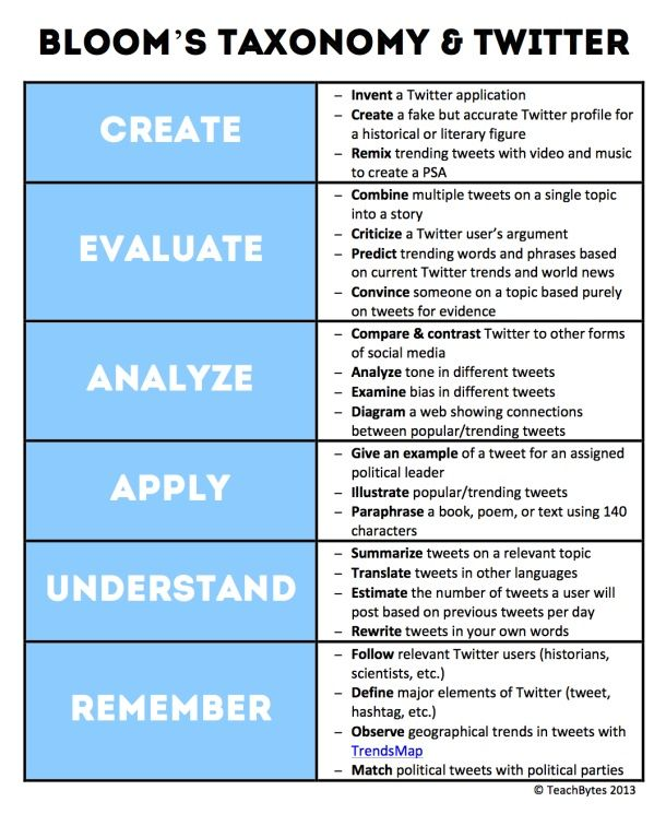 """104321 via TeachThought Last year we created a """"twitter spectrum,"""" an image that clarified different ways that twitter could be used in the classroom in (hopefully) authentic ways. TeachBytes has followed that up with an excellent graphic of their own that uses a pureBloom's Taxonomyapproach. The specific ideas range from """"remix trending tweets with video and music"""" to creating concept maps showing the relationship between tweets. We must admit to going back and forth over the exact fit…"""