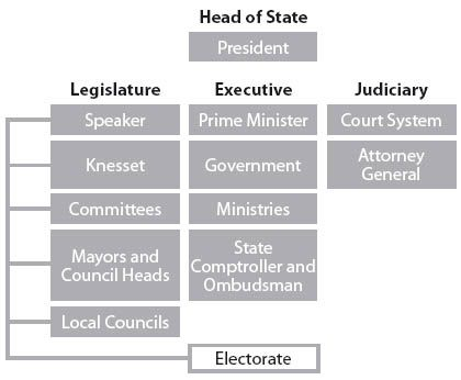 THE STATE: Political Structure | Israel is a parliamentary democracy consisting of legislative, executive and judicial branches.