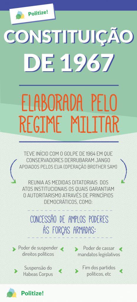 A década de 1950 teve fundamental importância para a implantação do regime militar em 1964. Entender essa ditadura é essencial para o debate sobre o Brasil contemporâneo. Neste infográfico, vamos explicar o contexto em torno da Constituição de 1967 e como foi esse episódio tão comentado da história brasileira.