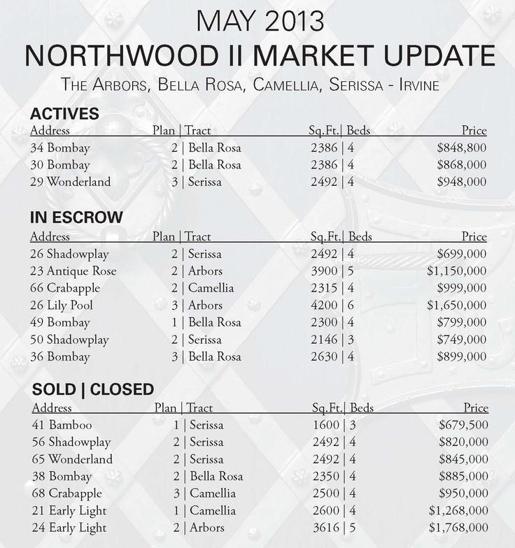 May 2013 Market Update Activity