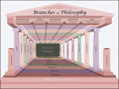 branches of philosophy There is a hierarchical relationship between these branches as can be seen in the concept chartat the root is metaphysics, the study of existence and the nature of existenceclosely related is epistemology, the study of knowledge and how we know about reality and existence dependent on epistemology is ethics, the study of how man should actethics is dependent on epistemology because it is.