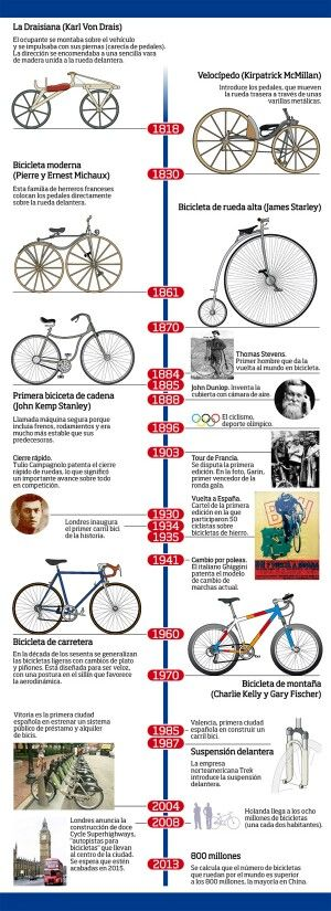 la historia de la bicicleta paso a paso