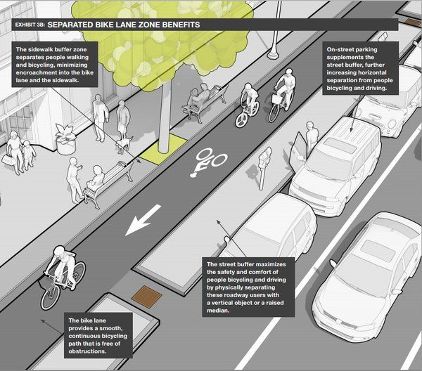 Complete street from Mass DOT's Separated Bike Lane Guide. Click image for link to full guide and visit the slowottawa.ca boards >> http://www.pinterest.com/slowottawa