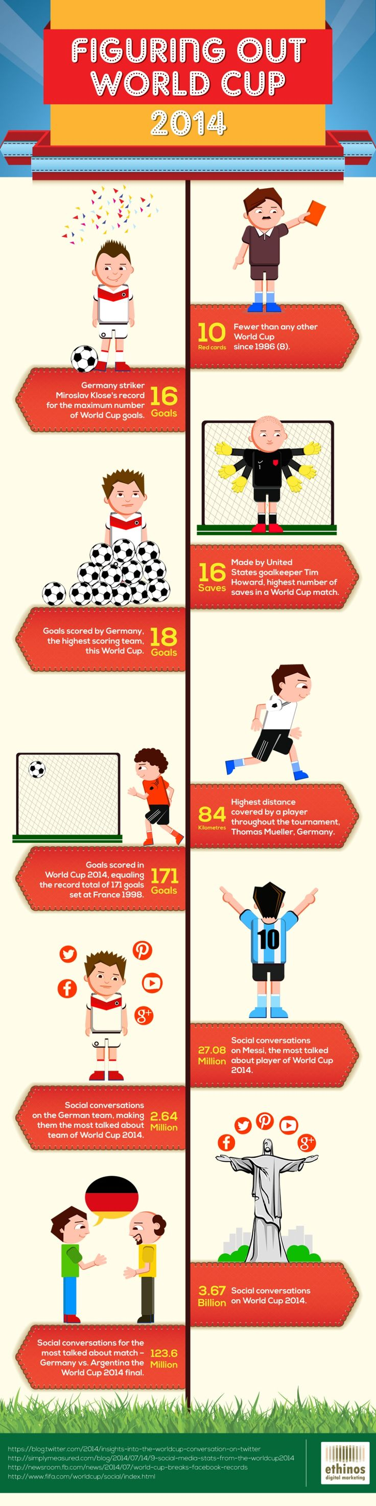 Figuring out World Cup 2014 – An animated Infographic by Ethinos Digital Marketing via slideshare