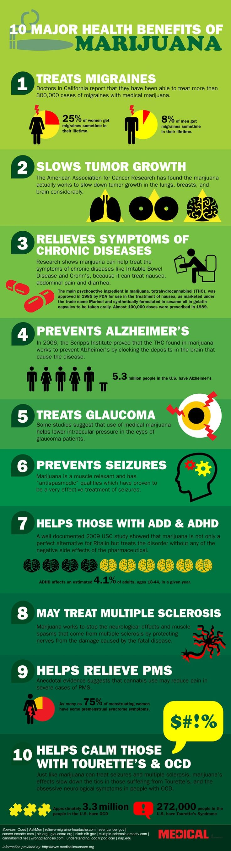 10 Major Health Benefits of Medical Marijuana
