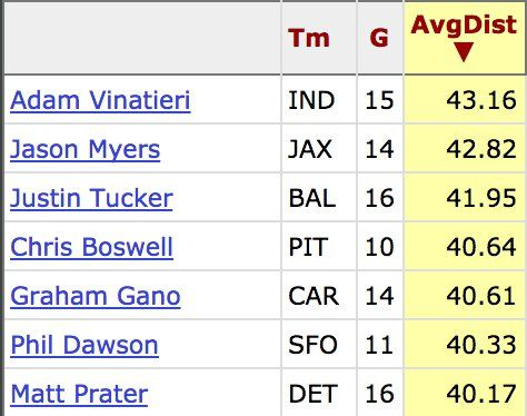 PFF: Adam Vinatieri had the longest average field goal distance in the 2016 season.  https://twitter.com/pfref/status/848699093157371904 Submitted April 02 2017 at 08:59PM by Bmotley via reddit http://ift.tt/2or7qAA