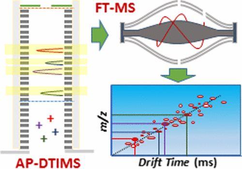 Atmospheric Pressure Drift Tube Ion MobilityOrbitrap Mass Spectrometry: Initial Performance Characterization