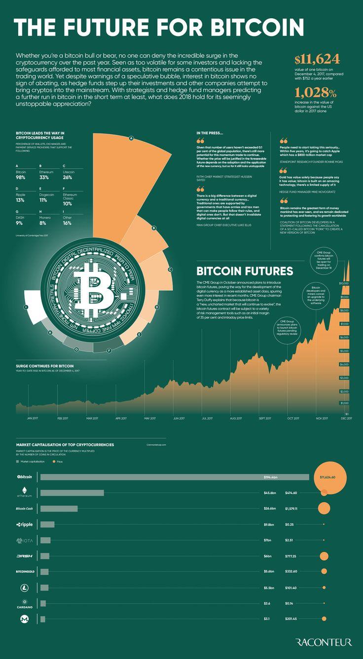 The Future for Bitcoin Raconteur