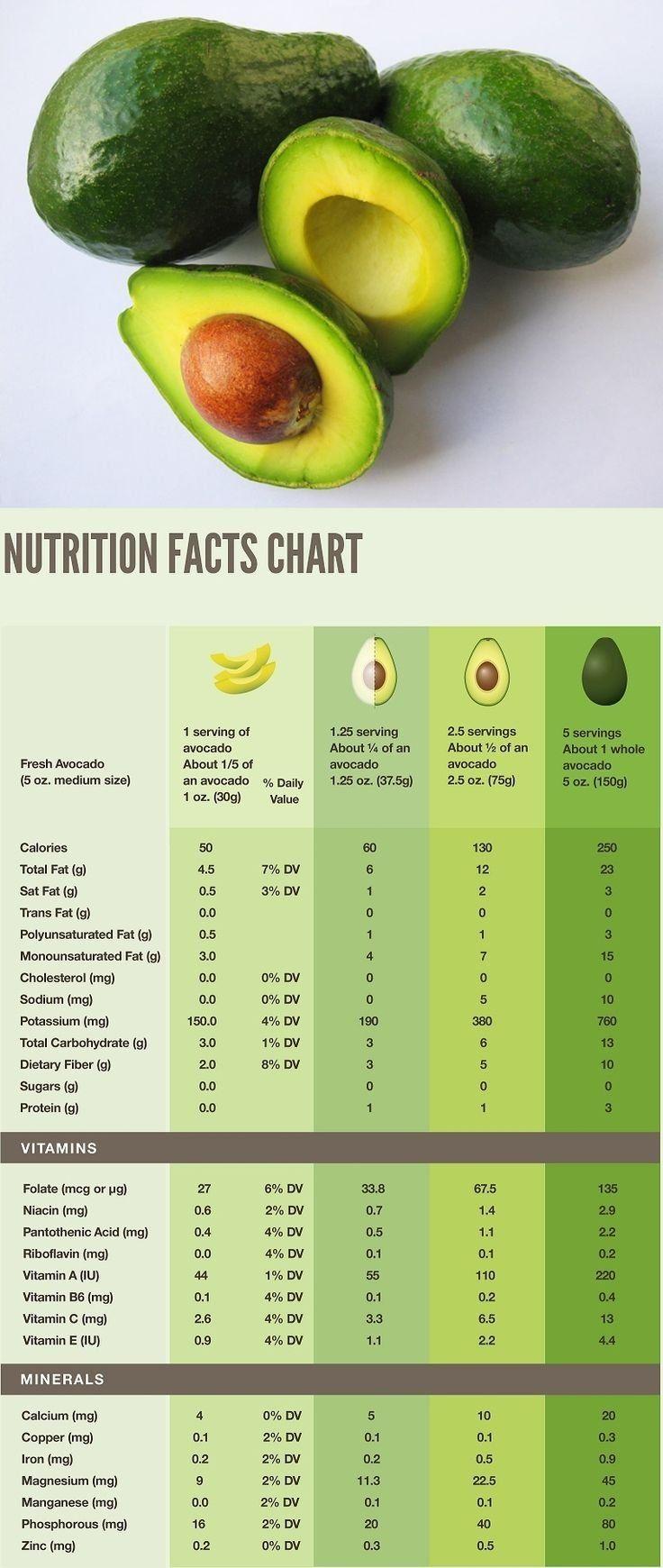Health Benefits of Avocados!
