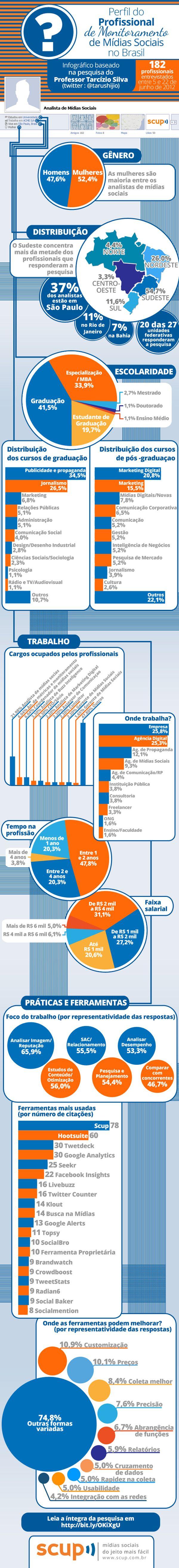 O perfil do profissional de monitoramento de mídias sociais