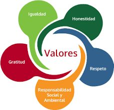 Resultado de imagen para principios y valores cooperativos