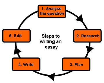 How To Write The Perfect Essay in 9 Easy Steps
