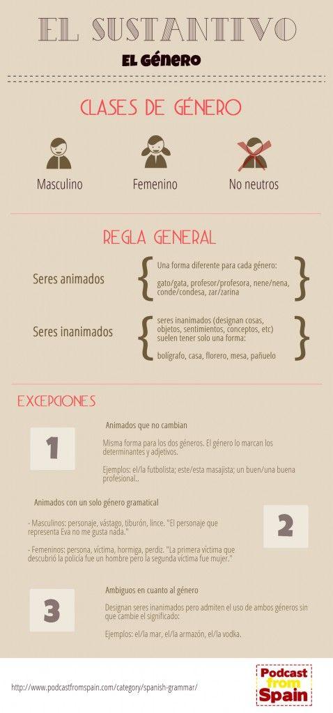 Sustantivos en español: Género (Nouns in Spanish: Gender) #Infographic | En español todos los sustantivos tienen género  Pueden ser: Masculino, Femenino, No existen neutros. El género es muy importante ya que afectará a otros elementos como los artículos, los adjetivos, etc.
