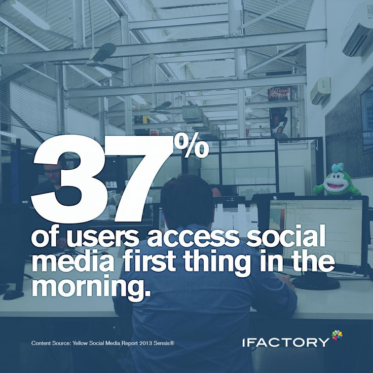 37% of users access social media first thing in the morning. #ifactory #ifactorydigital #socialmedia #statistics