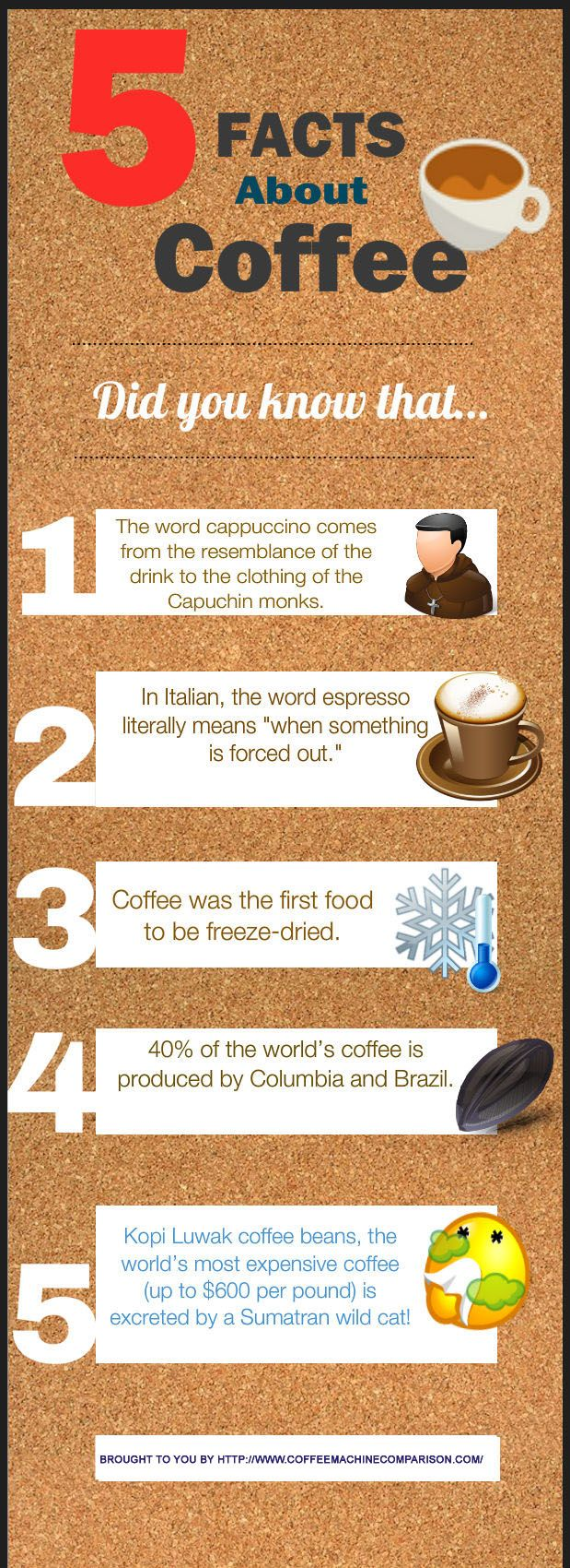 An infographic that describes why we all are hooked on the stuff (actually, I didn't know Columbia was a major coffee producer - I thought it was Brazil and Kenya)