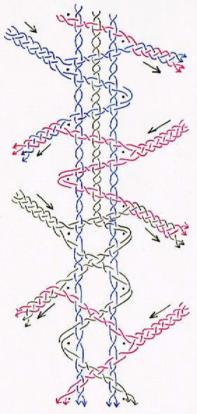 Salto de caballo....NB : cette technique influe sur la distribution des couleurs en cas de travail polychrome.