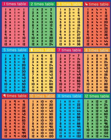 Times tables charts and math on pinterest - Math multiplication tables printable ...