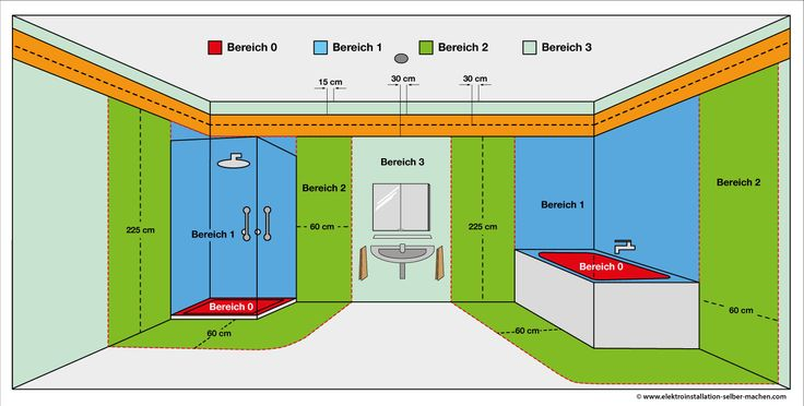 Elektroinstallation Installationszonen Badezimmer | Elektroinstallation |  Pinterest