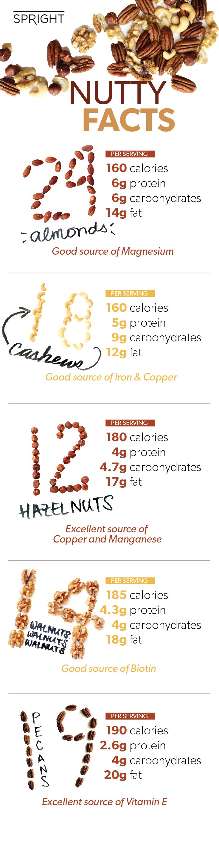 A handful of nuts is the perfect mid-afternoon or pre-workout snack.