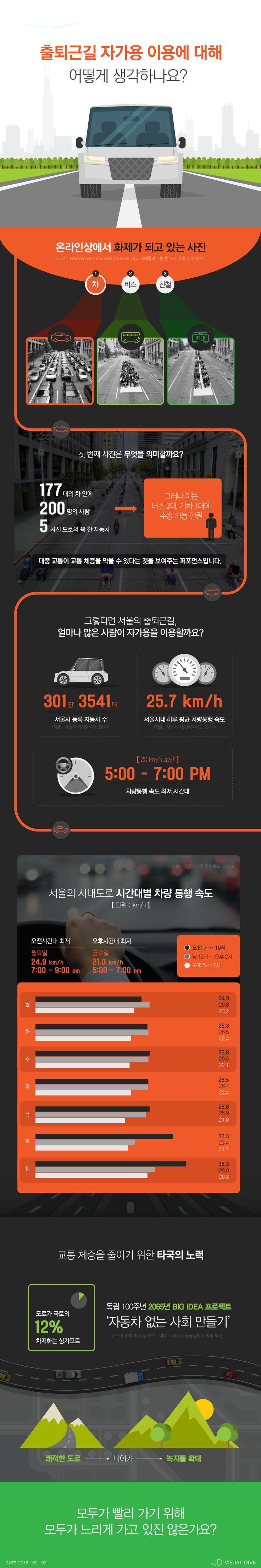 서울시 출퇴근길 차량 통행 속도 최저, 해결방안은? [인포그래픽] #Speed / #Infographic ⓒ 비주얼다이브 무단 복사·전재·재배포 금지