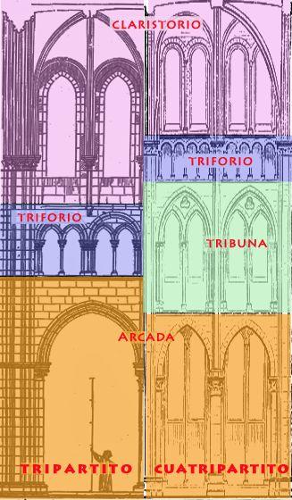 Correspondencia entre el alzado exterior e interior de la catedral de Laon