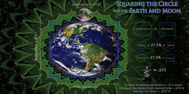 (JoeBubs.com) When we compare the size of Earth and Moon strange geometric synchronicities appear. The most fascinating of all is the ancient philosophical concept of 'squaring the circle', that is drawing a square with the same area as that of the circle. You can also 'square the circle' with equal perimeters, which is what the Earth-Moon system do, to a very high degree of accuracy (99.97%).
