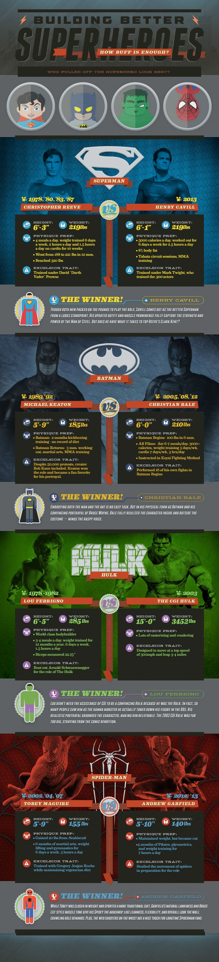 Who pulled off the superhero look best?: Nerd Stuff, Building Better, Superhero Infographic, Movie, Superheroes, Infographic Entertainment, Super Heroes, Superhero Actor, Better Superhero