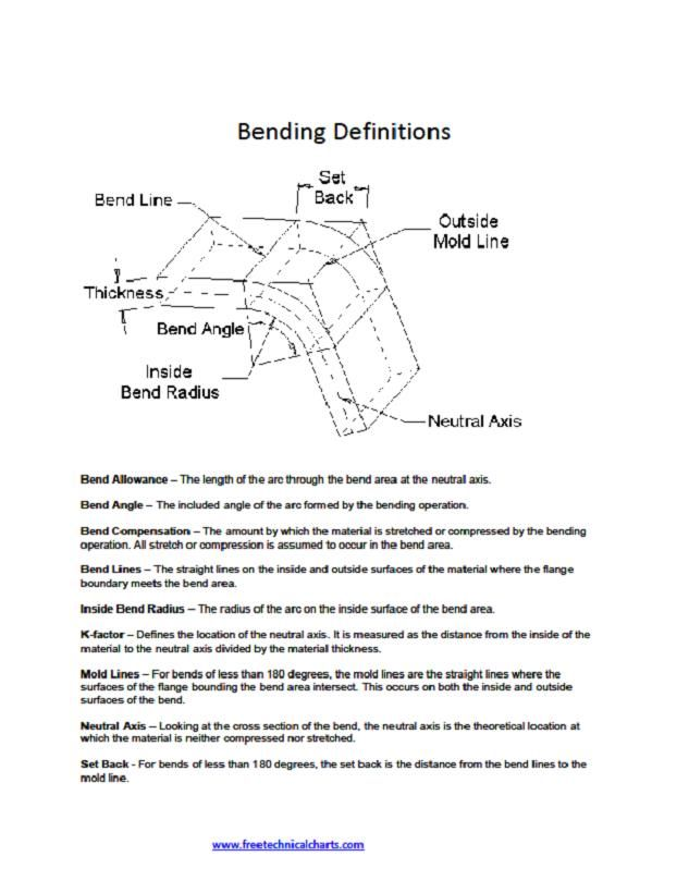 K Factor Definition Sheet Metal
