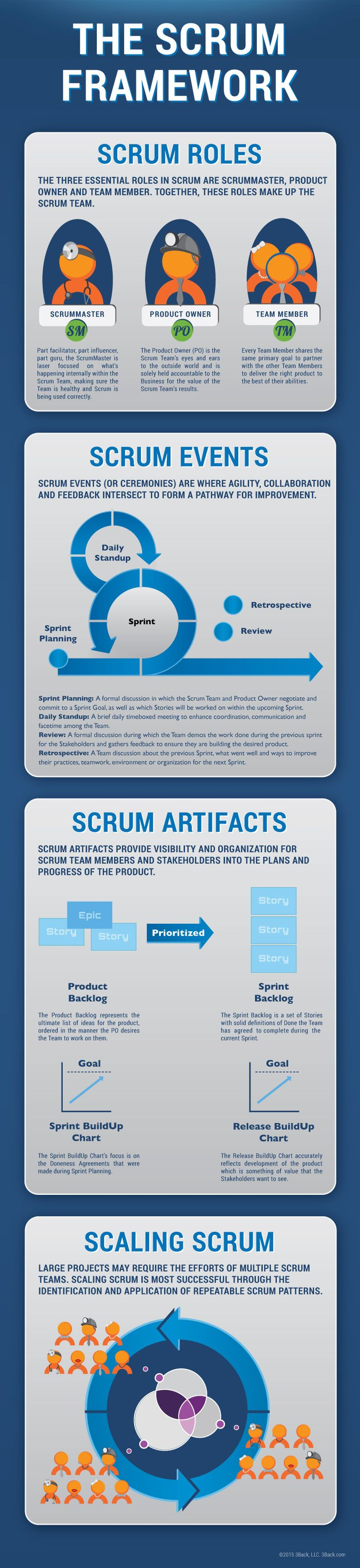 In our never ending quest to provide #Scrum tools you can use, we present our latest Infographic; The Scrum Framework.