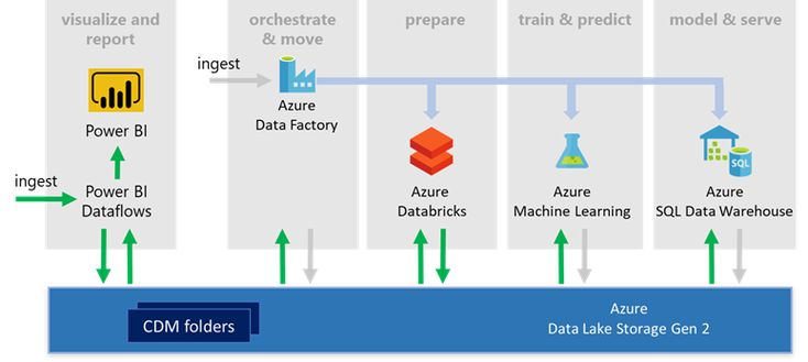 Power Bi And Azure Data Services Dismantle Data Silos And Unlock Insights Data Services Learn Sql Cloud Computing Platform