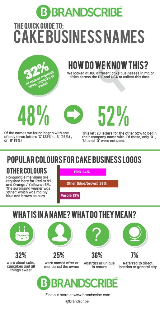 Cake Business Names Infographic