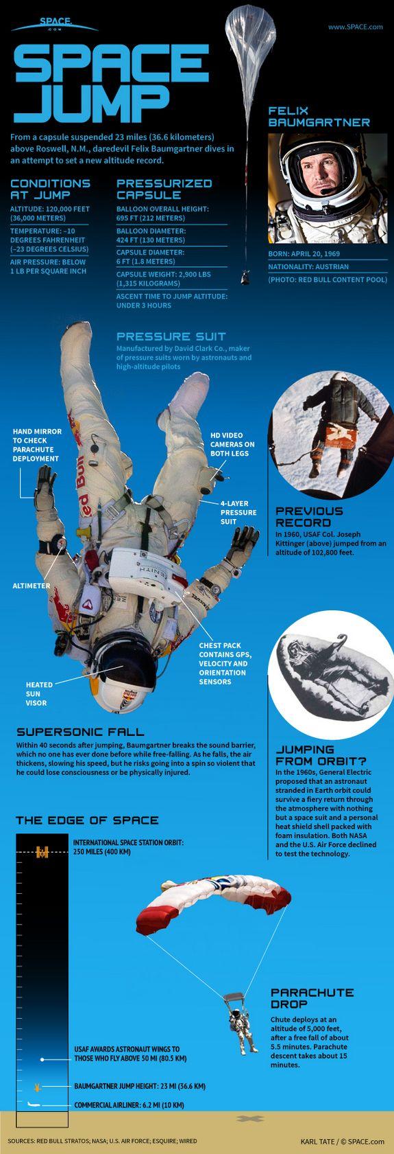 Baumgartner: Todo sobre su salto.
