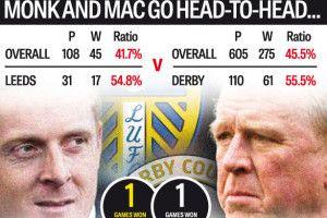 Leeds United v Derby County  Head-to-head: Garry Monk v Steve McClaren