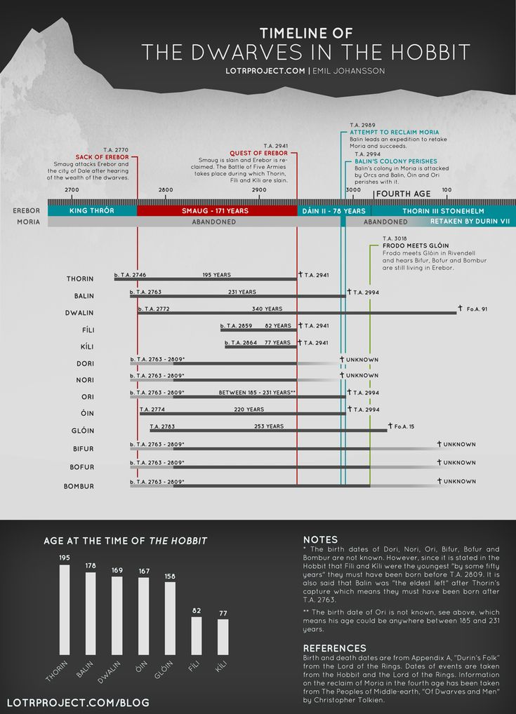 Spoiler warning for people who have not read the Hobbit. A timeline and Gantt chart of the Dwarves from the Hobbit.