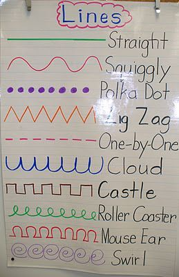 Pre-writing...Lines. A poster like this would go nicely in the writing center. You can also laminate it, and smear shaving cream on it. The children can trace the lines underneath...