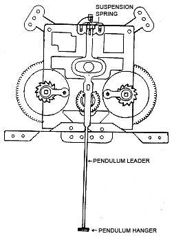 31 Day Wall Clock Instructions for winding, adjustments