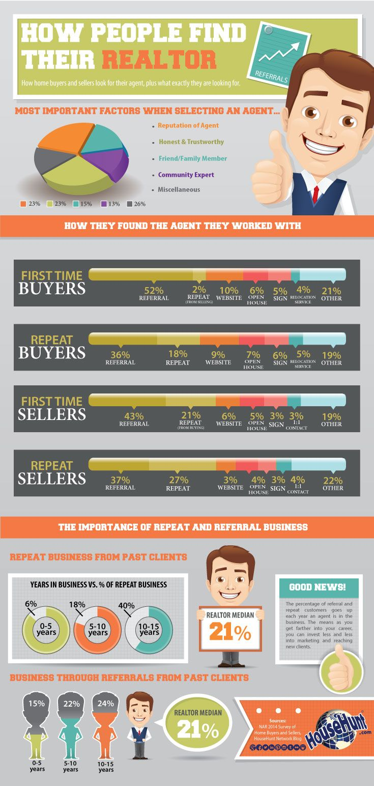 How Do People Find Their Realtor [Infographic]  - The Rhyan Finch Real Estate Team - www.FinchTeam.com 757-255-8289